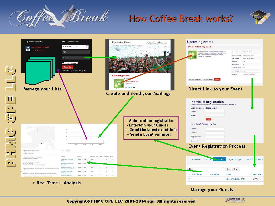 How Coffee Break works